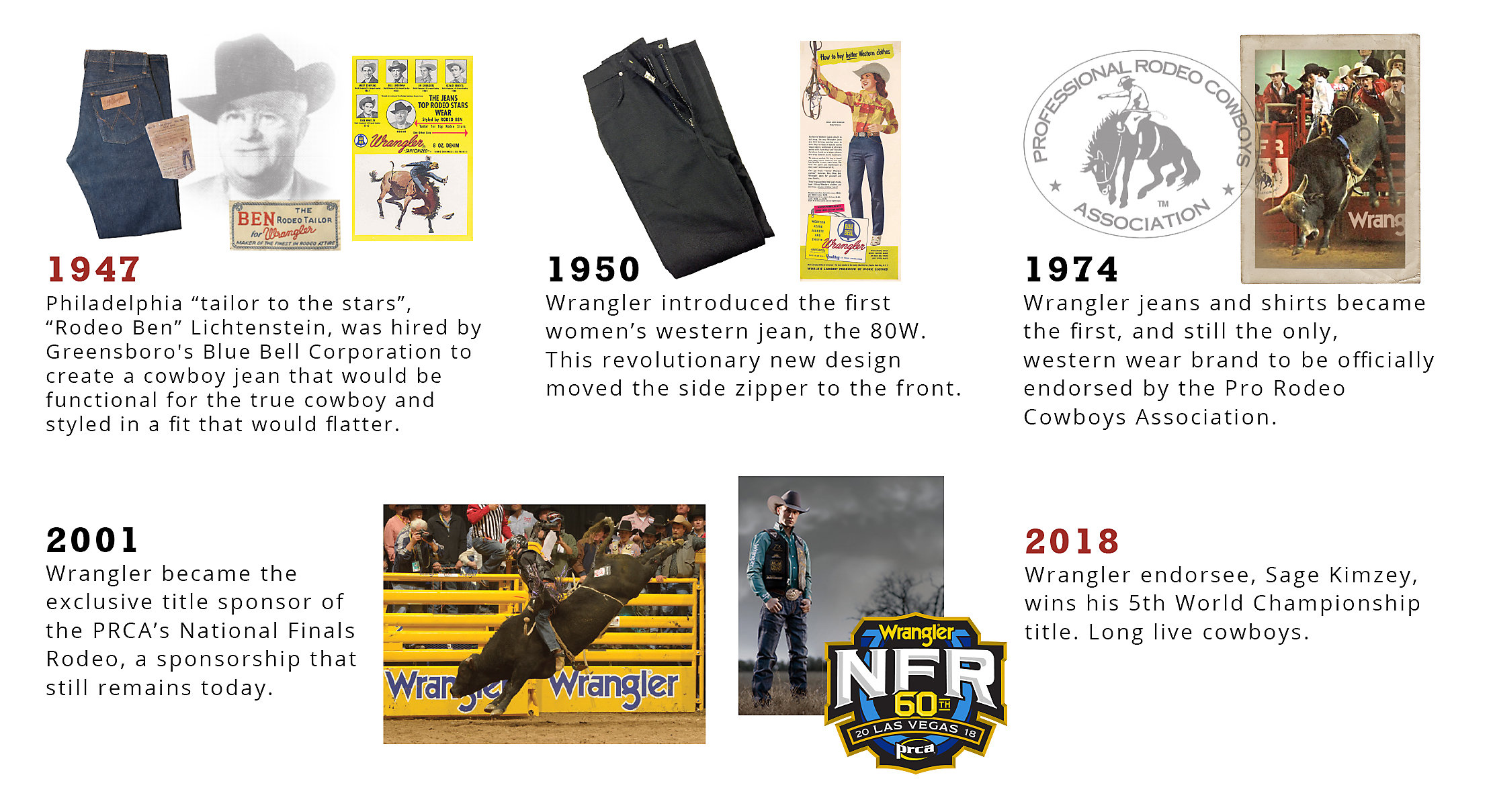 Rodeo Timeline from 1947 to 2018 | Wrangler